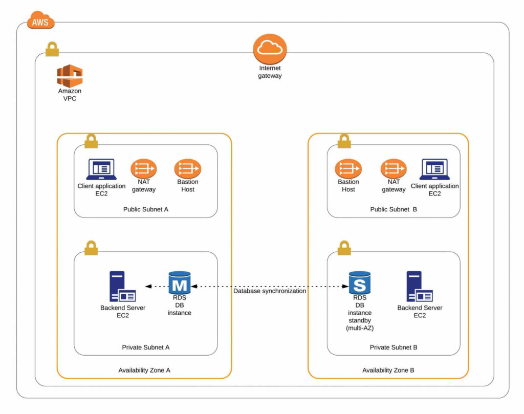 Level AWS Infrastructure – EC2, AMI, Bastion Host, RDS