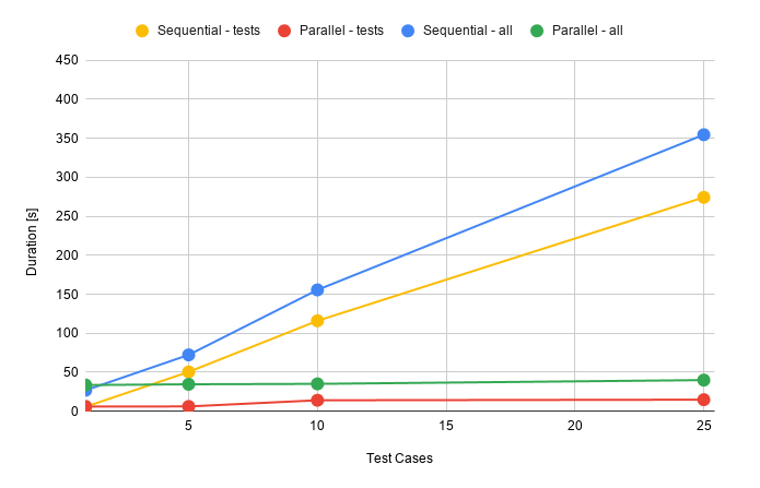 sequential approach vs parallel