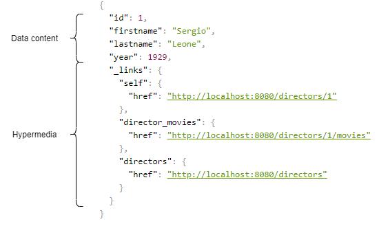 RESTful API Spring HATEOAS.