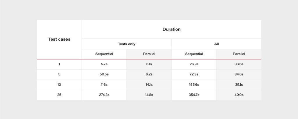 AWS Lambda handlers test duration