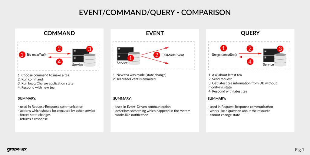 Event vs command vs query