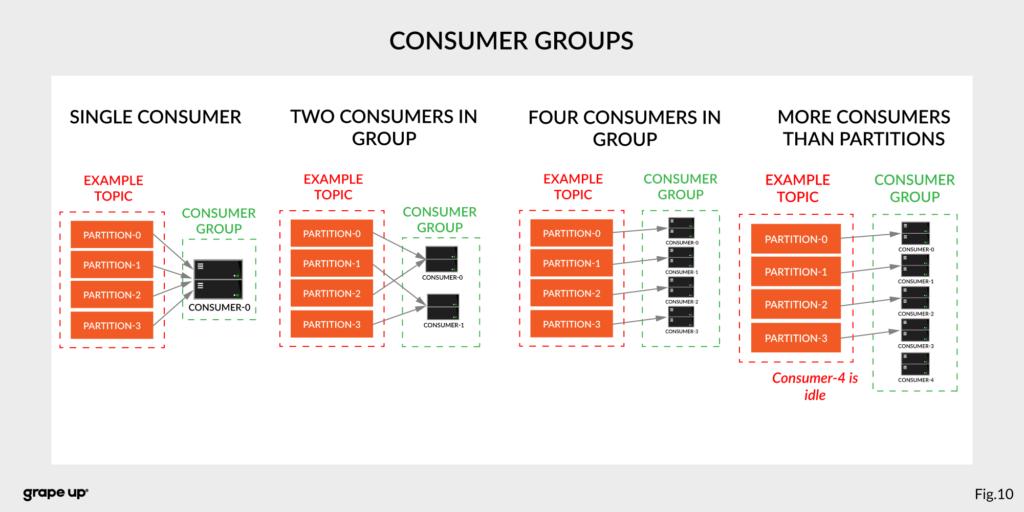 Apache Kafka Consumer Groups