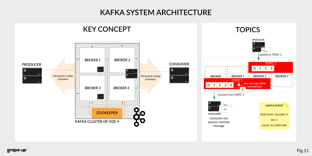 Kafka System Architecture