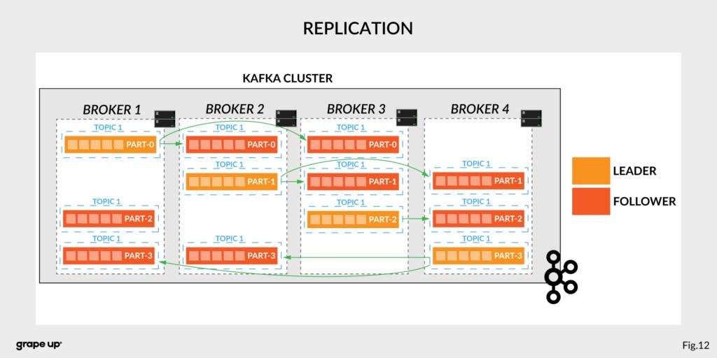 Kafka cluster replication
