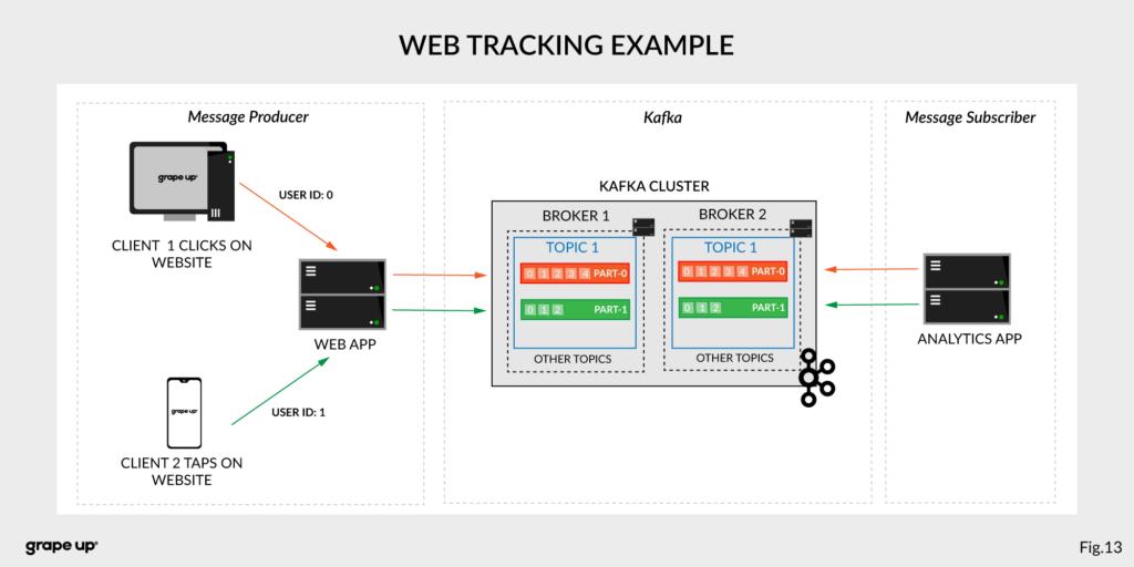 Apache Kafka - web tracking