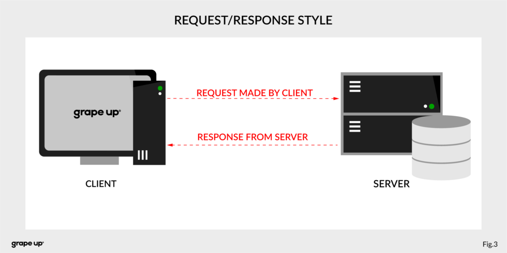 Request Response Style