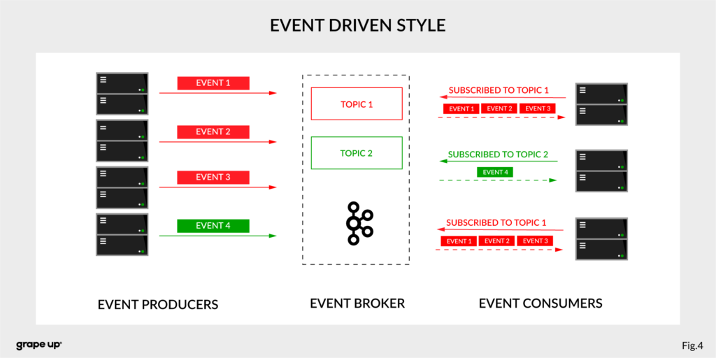 Apache Kafka - Event Driven Style
