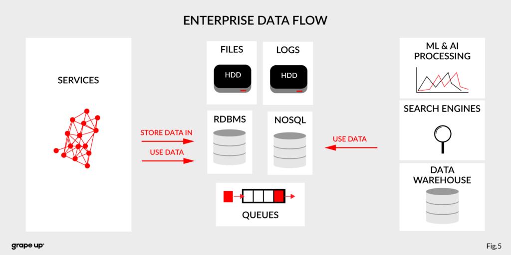 Apache Kafka - Enterprise Data Flow