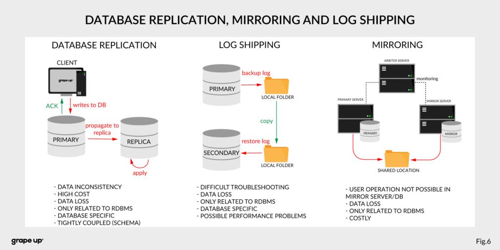 Database replication, mirroring, log shipping