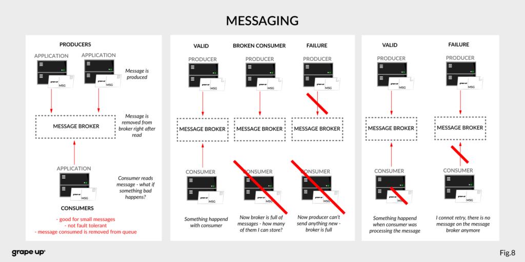 Apache Kafka Messaging