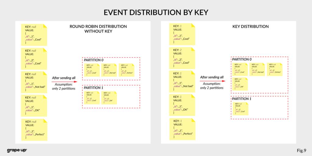 Event Distribution Kafka