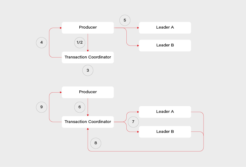 what are Kafka transactions