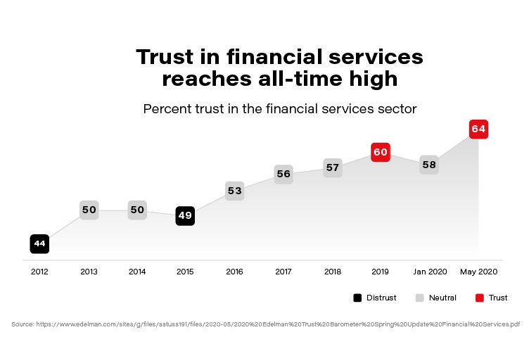Personalized Finance as a Key Driver in Banking Transformation