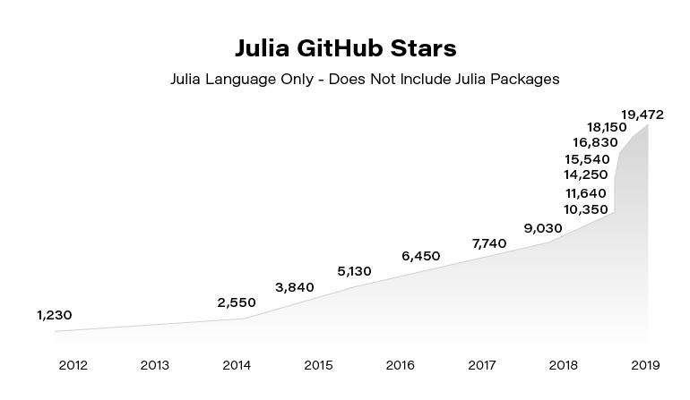 Julia Programming GitHub