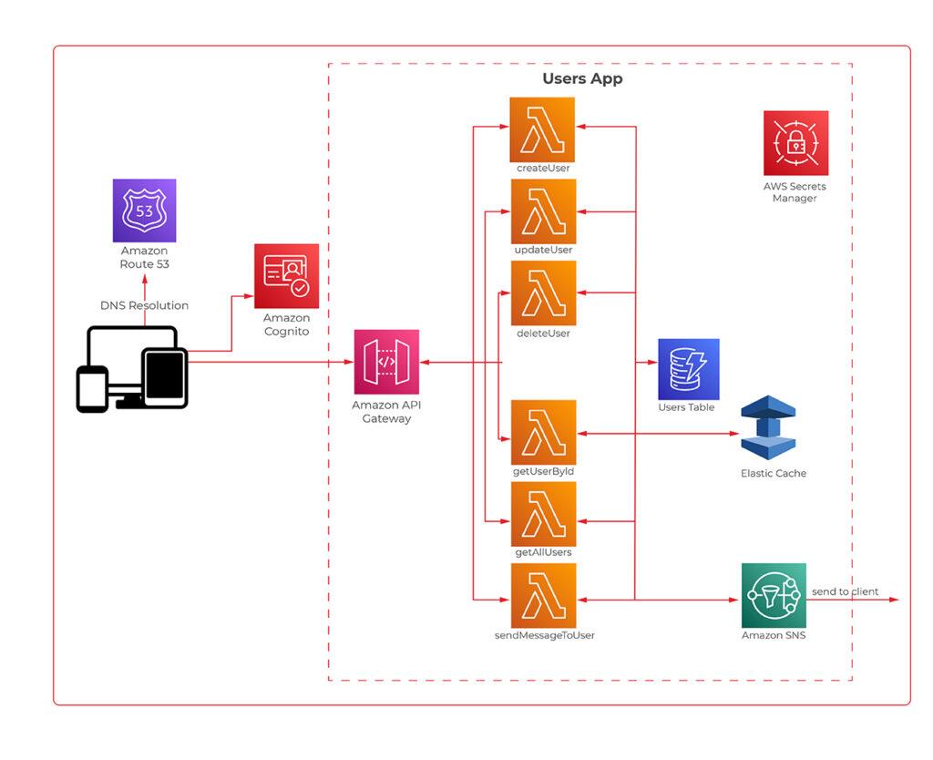 Serverless Architecture Design