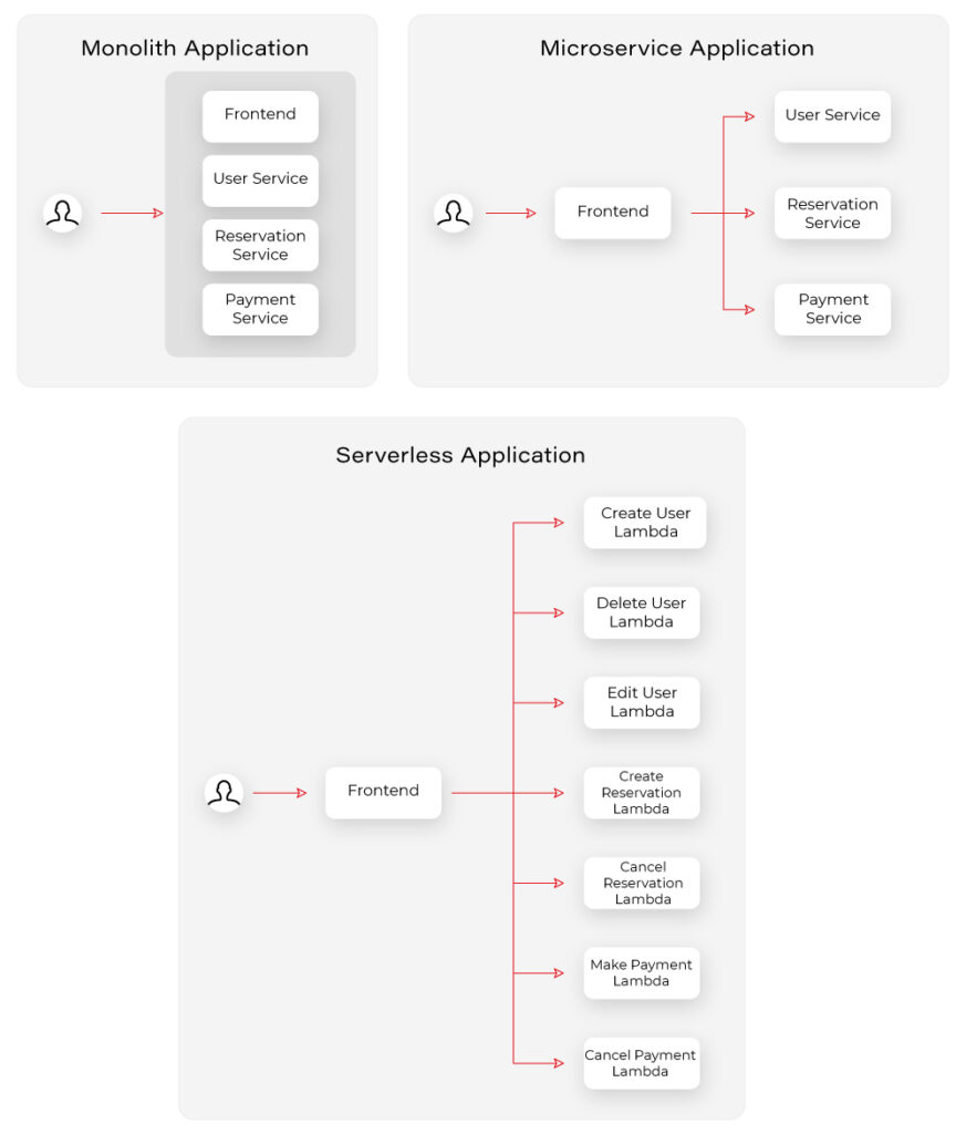 Serverless Architecture vs Microservices