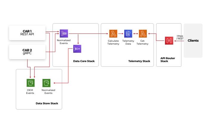 Example architecture deployed on AWS