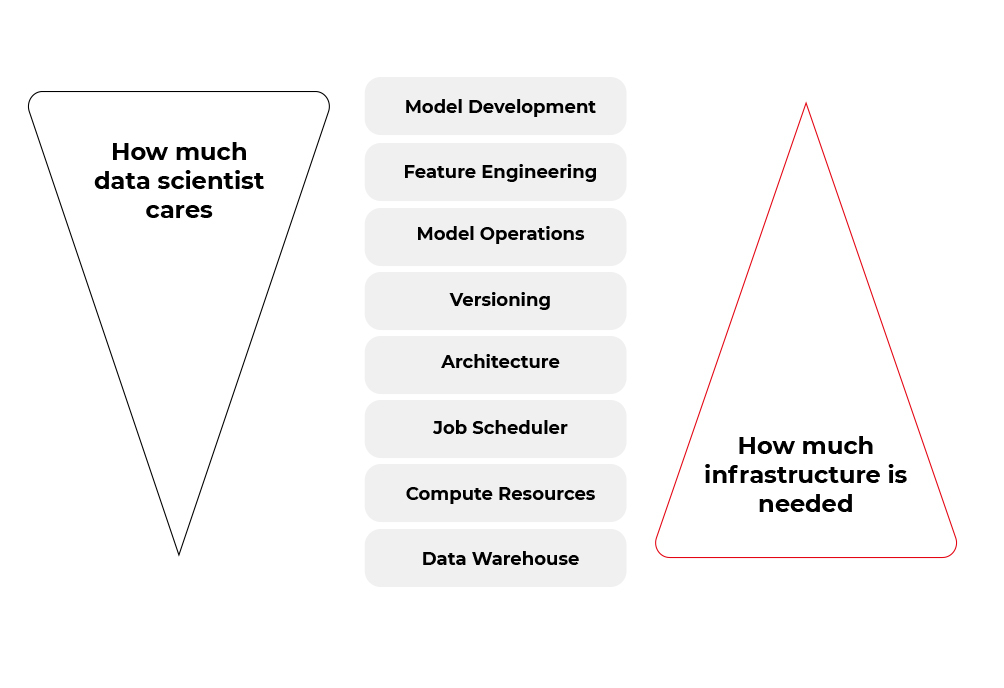 Operationalization of Machine Learning Apps