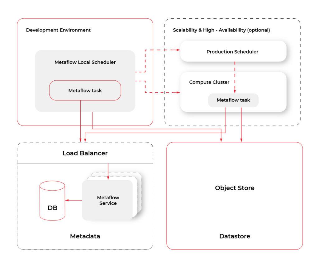 Metaflow and AWS